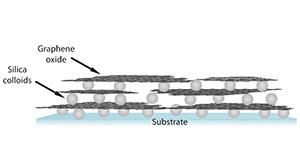 Hybridmaterial av grafenoxid och silica-nanopartiklar